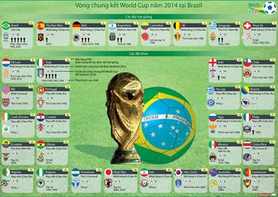 Lịch thi đấu tứ kết, bán kết, chung kết World Cup 2014